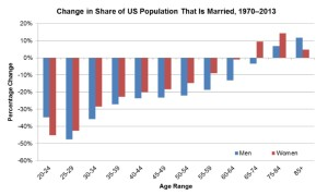 Delayed Marriage Graph