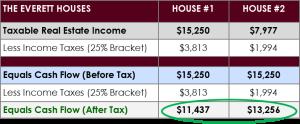 Depreciation - $1,819 Savings Table1