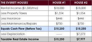 Depreciation - The Everett House #2